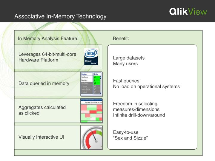 Associative In-Memory Technology