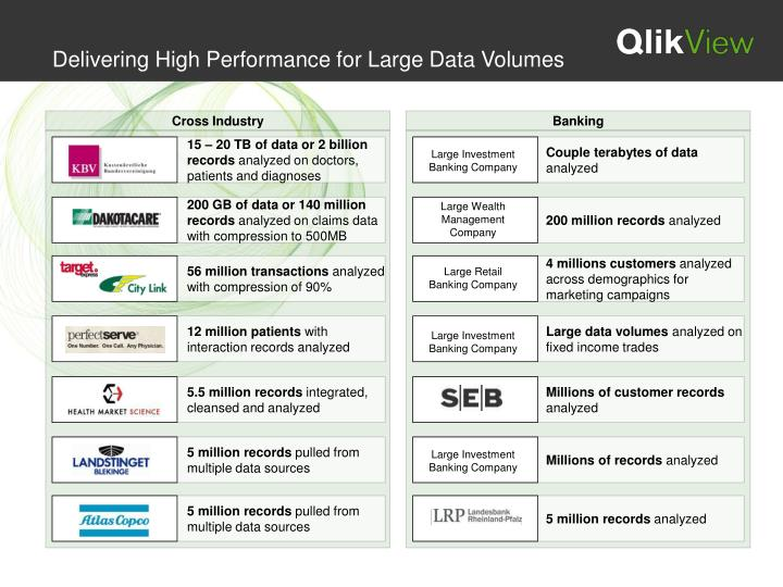 Delivering High Performance for Large Data Volumes