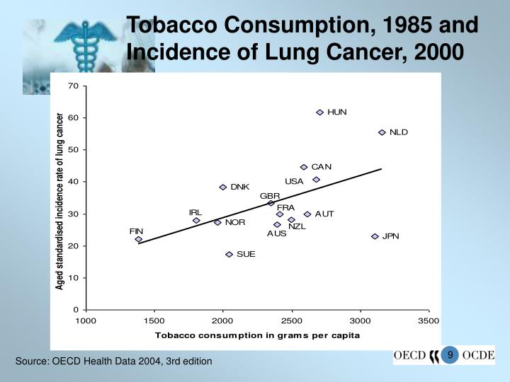 Tobacco Consumption, 1985 and Incidence of Lung Cancer, 2000