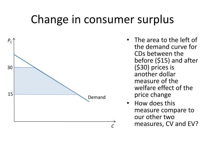 Change in consumer surplus