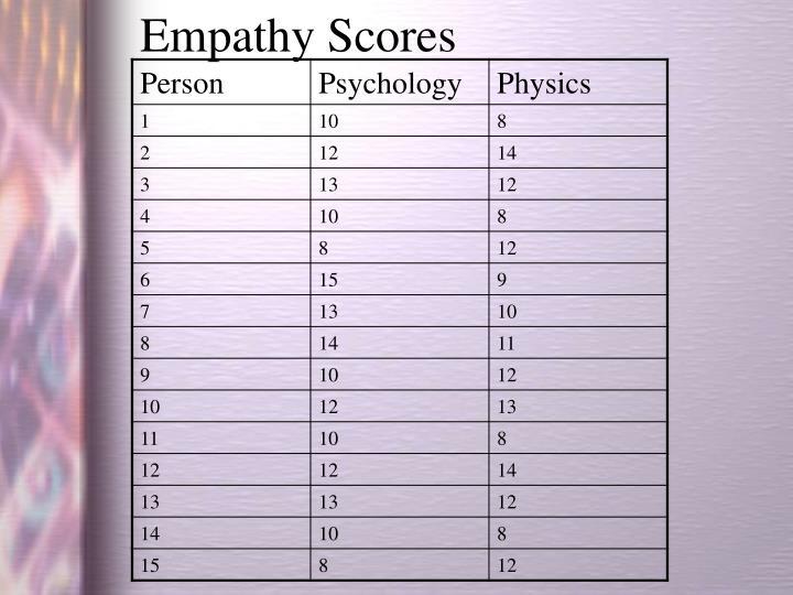 Empathy Scores