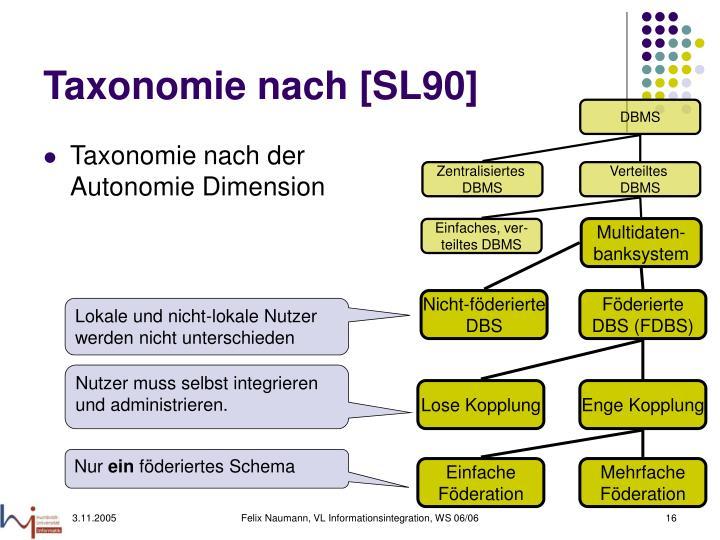 Taxonomie nach [SL90]