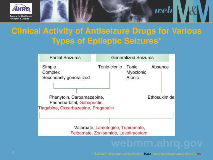 Clinical Activity of Antiseizure Drugs for Various Types of Epileptic Seizures*