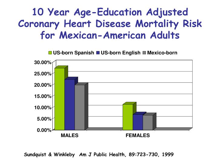 10 Year Age-Education Adjusted Coronary Heart Disease Mortality Risk for Mexican-American Adults
