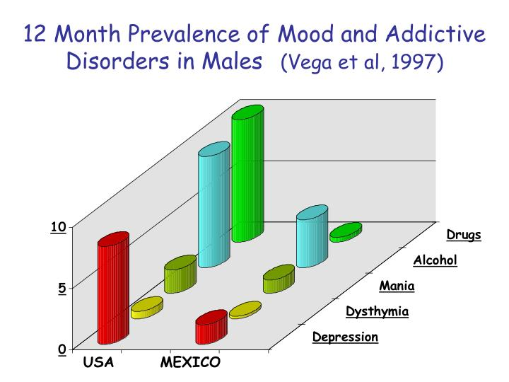 12 Month Prevalence of Mood and Addictive Disorders in Males