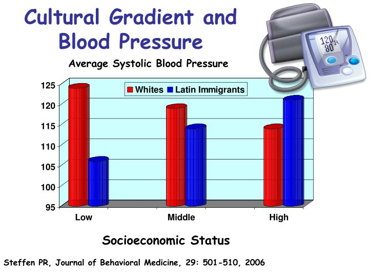 Cultural Gradient and Blood Pressure
