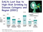 dalys lost due to high risk drinking by disease category and region 2001