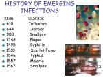 history of emerging infections