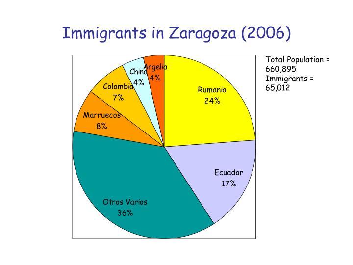 Immigrants in Zaragoza (2006)