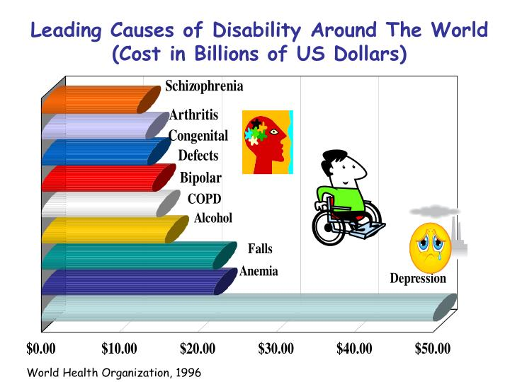 Leading Causes of Disability Around The World (Cost in Billions of US Dollars)