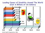 leading causes of disability around the world cost in billions of us dollars