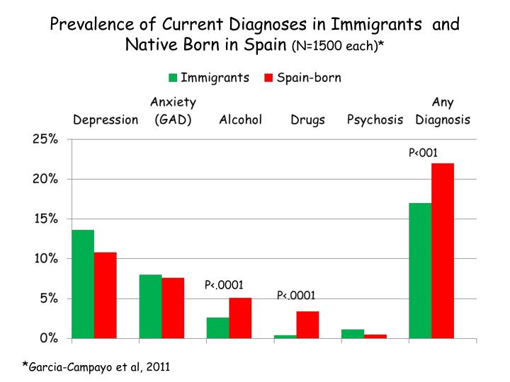 Prevalence of Current Diagnoses in Immigrants  and Native Born in Spain