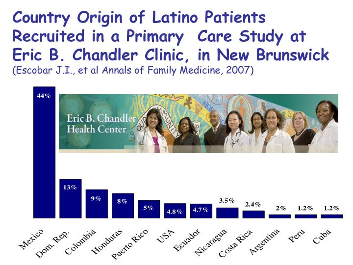 Country Origin of Latino Patients Recruited in a Primary  Care Study at Eric B. Chandler Clinic, in New Brunswick