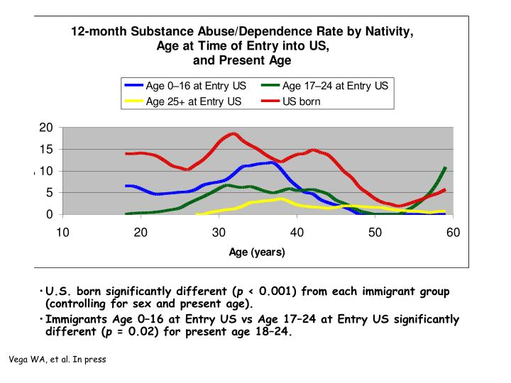 U.S. born significantly different (