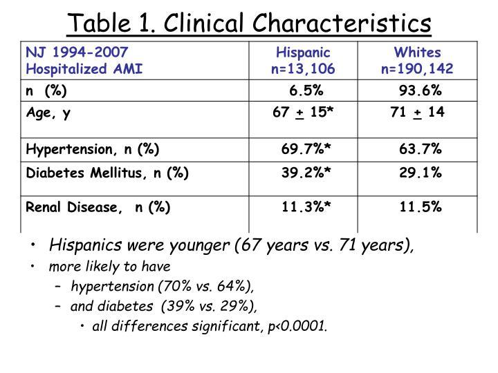 Table 1. Clinical Characteristics
