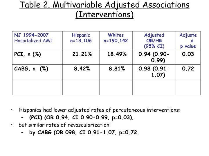 Table 2. Multivariable Adjusted Associations (Interventions)