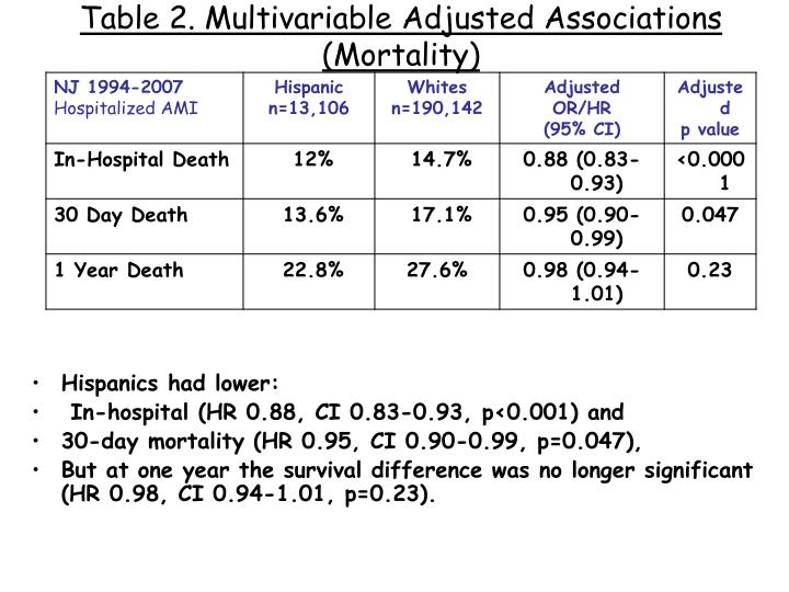 Table 2. Multivariable Adjusted Associations (Mortality)