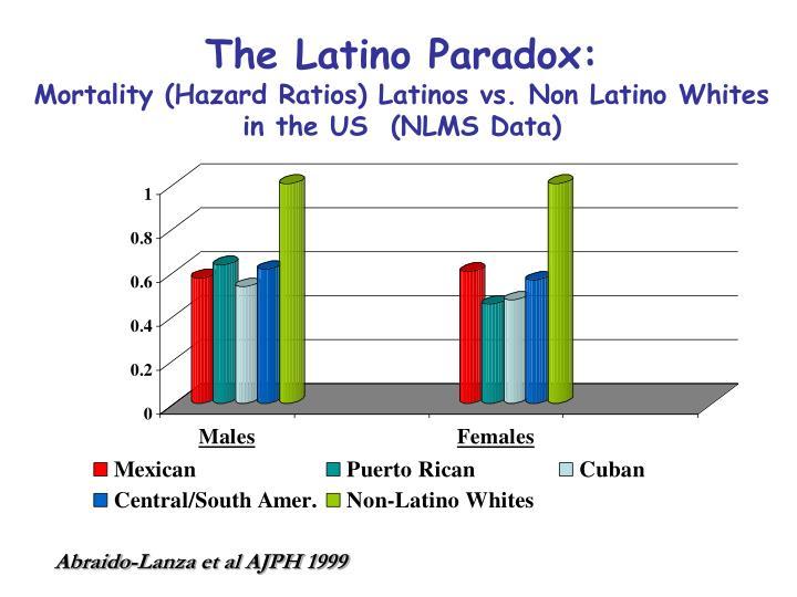 The Latino Paradox: