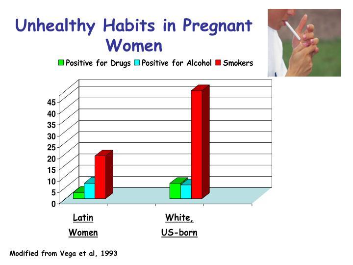 Unhealthy Habits in Pregnant Women