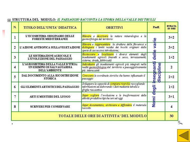 Nomi degli insegnanti delle varie discipline