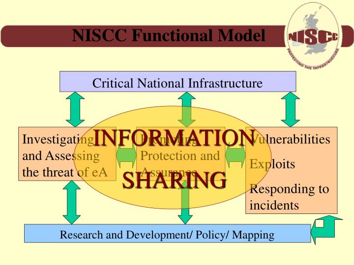 NISCC Functional Model