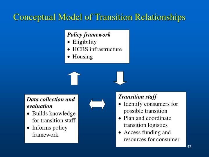 Conceptual Model of Transition Relationships