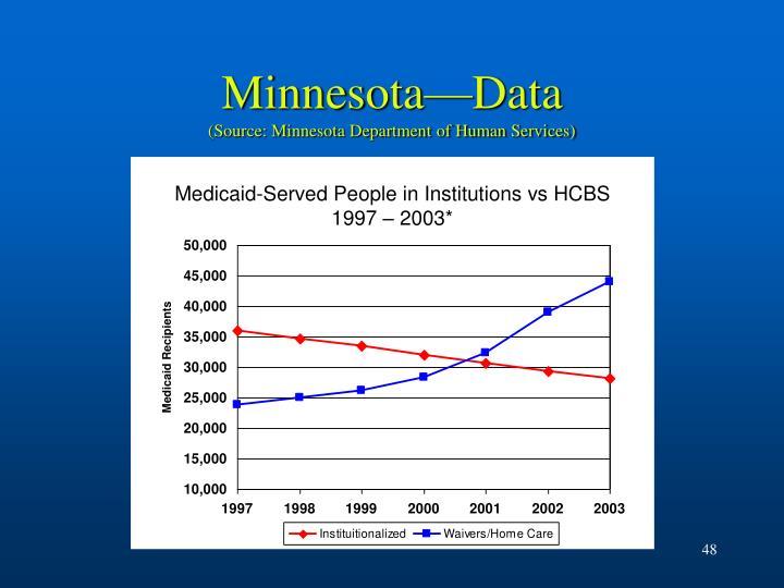 Minnesota—Data