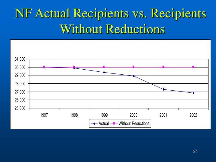 NF Actual Recipients vs. Recipients