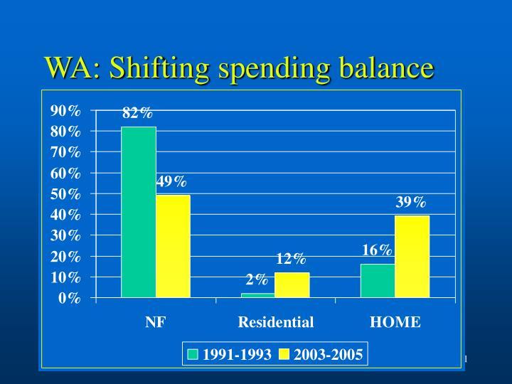 WA: Shifting spending balance