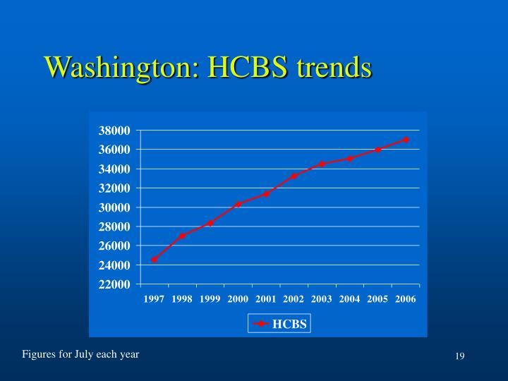 Washington: HCBS trends