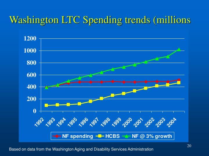 Washington LTC Spending trends (millions