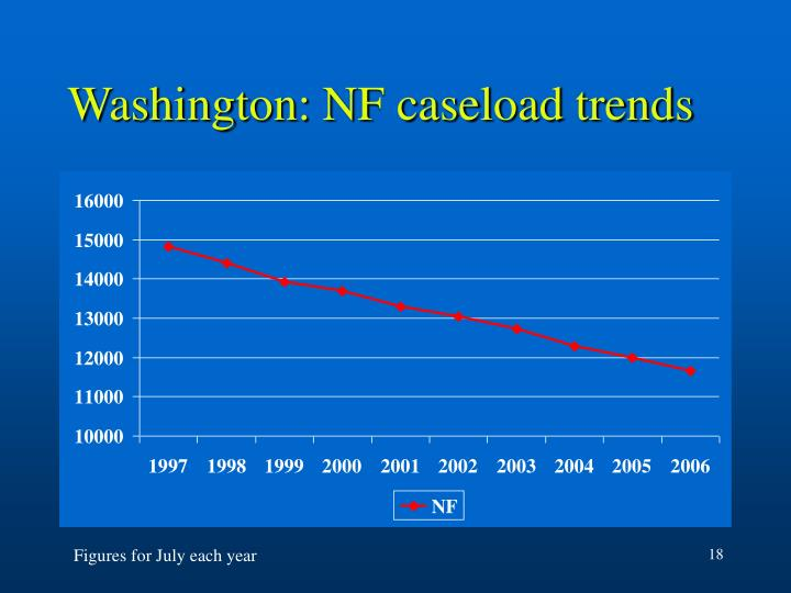 Washington: NF caseload trends