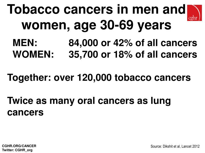 Tobacco cancers in men and women, age 30-69 years