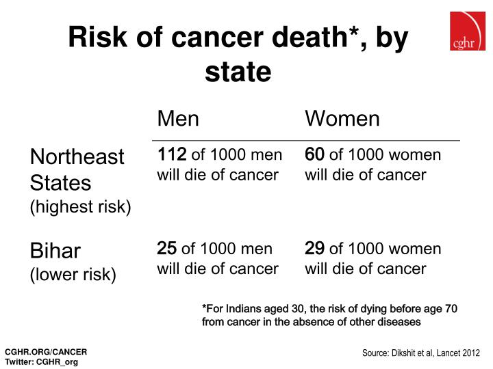 Risk of cancer death*, by state