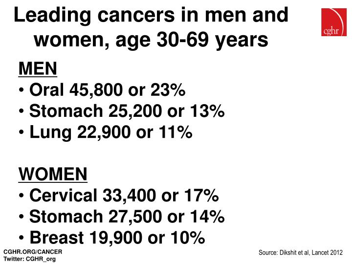 Leading cancers in men and women, age 30-69 years