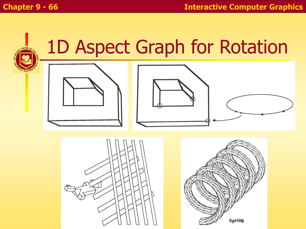 1D Aspect Graph for Rotation