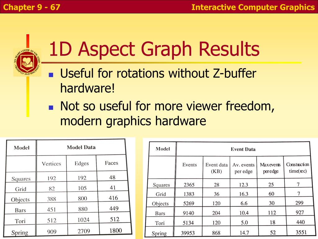 1D Aspect Graph Results
