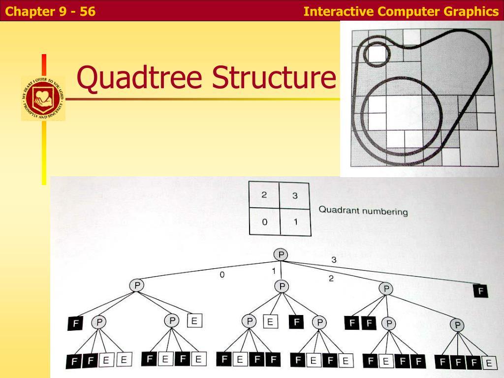 Quadtree Structure