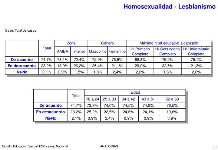 Homosexualidad - Lesbianismo