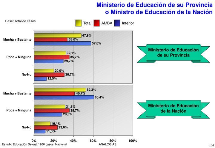 Ministerio de Educación de su Provincia