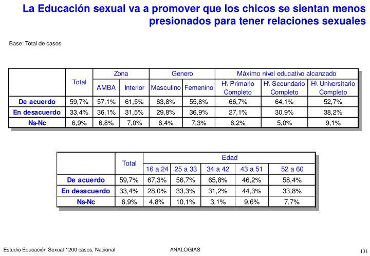 La Educación sexual va a promover que los chicos se sientan menos presionados para tener relaciones sexuales