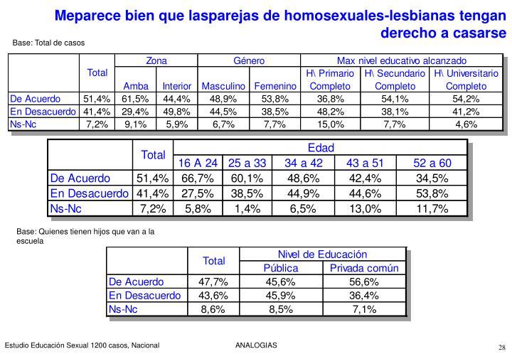 Meparece bien que lasparejas de homosexuales-lesbianas tengan derecho a casarse