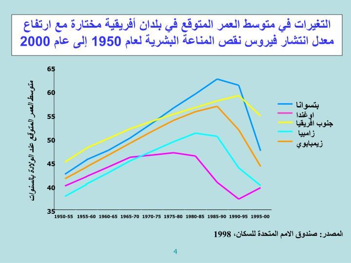 التغيرات في متوسط العمر المتوقع في بلدان أفريقية مختارة مع ارتفاع معدل انتشار فيروس نقص المناعة البشرية لعام 1950 إلى عام 2000
