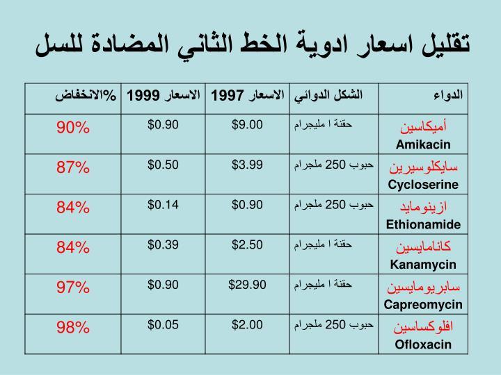 تقليل اسعار ادوية