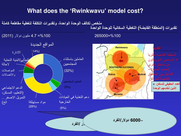 What does the 'Rwinkwavu' model cost?
