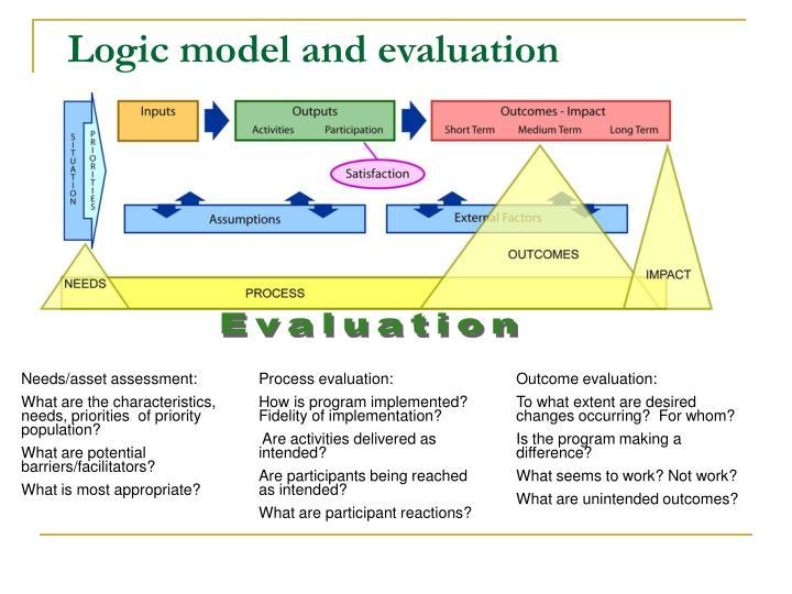 Logic model and evaluation