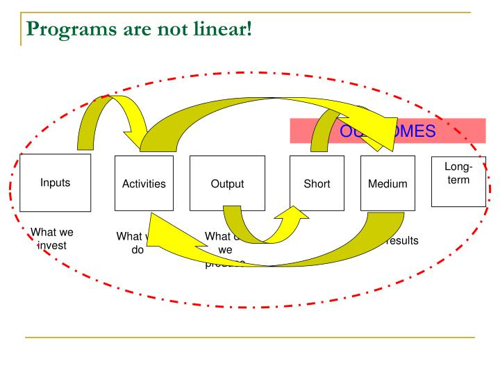 Programs are not linear!