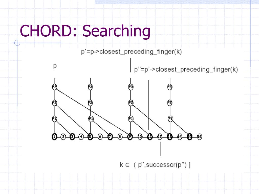 CHORD: Searching