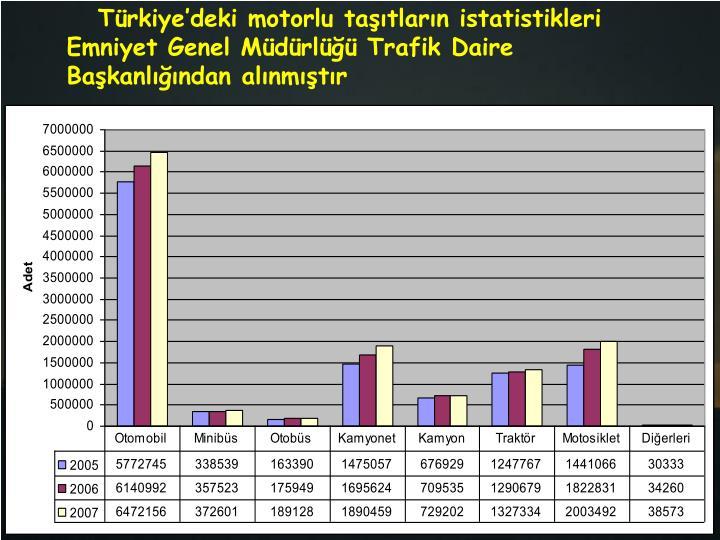 Türkiye'deki motorlu taşıtların istatistikleri Emniyet Genel Müdürlüğü Trafik Daire Başkanlığından alınmıştır