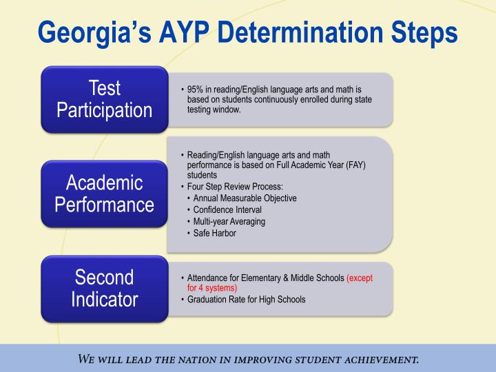 Georgia s ayp determination steps